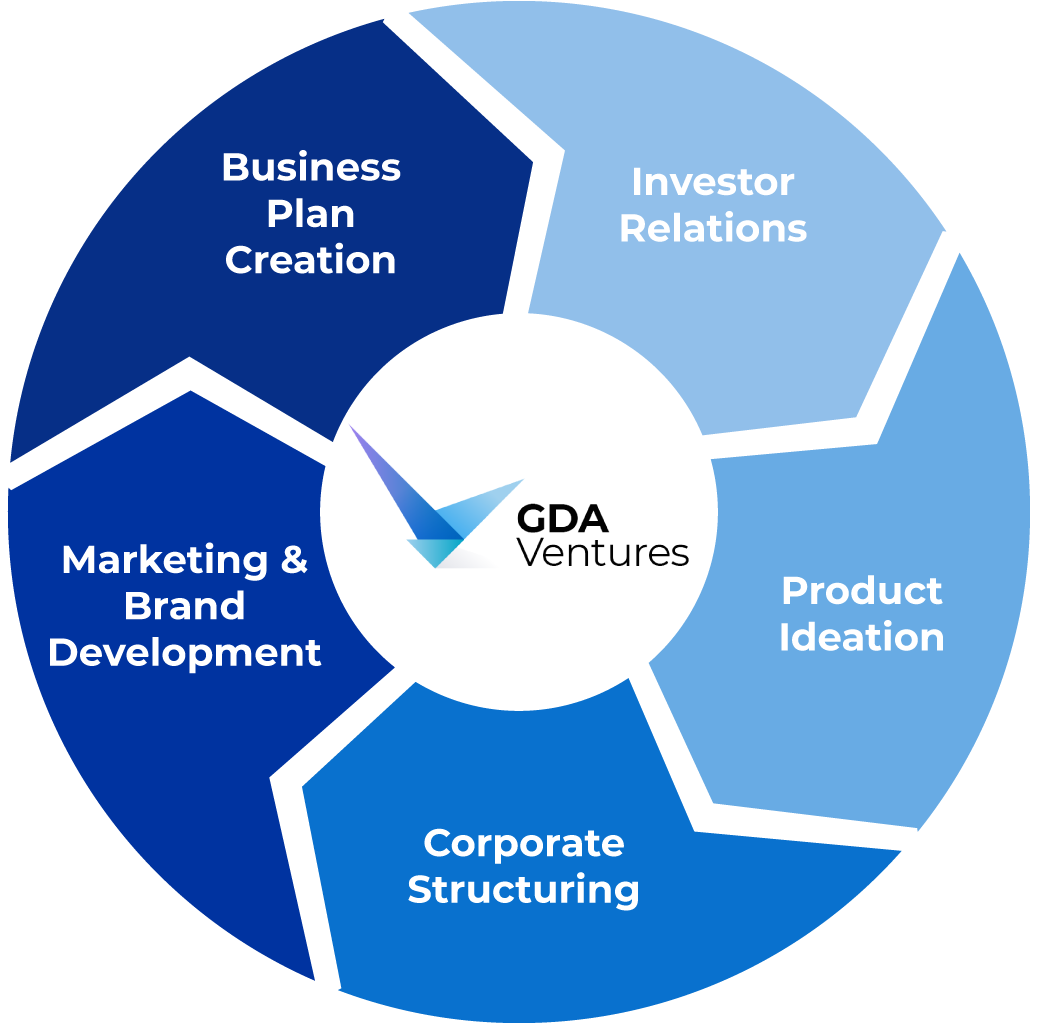 GDA Ventures startup incubation services