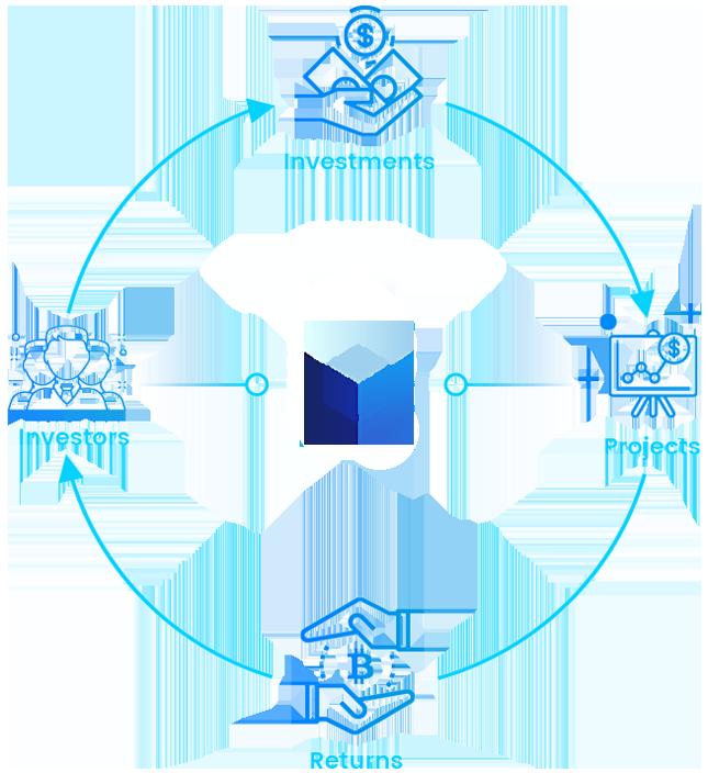 GDA Capital Process