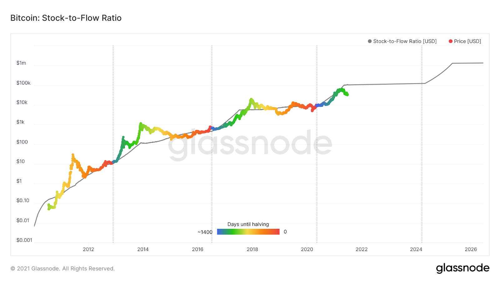 Bitcoin's Stock-to-Flow Model