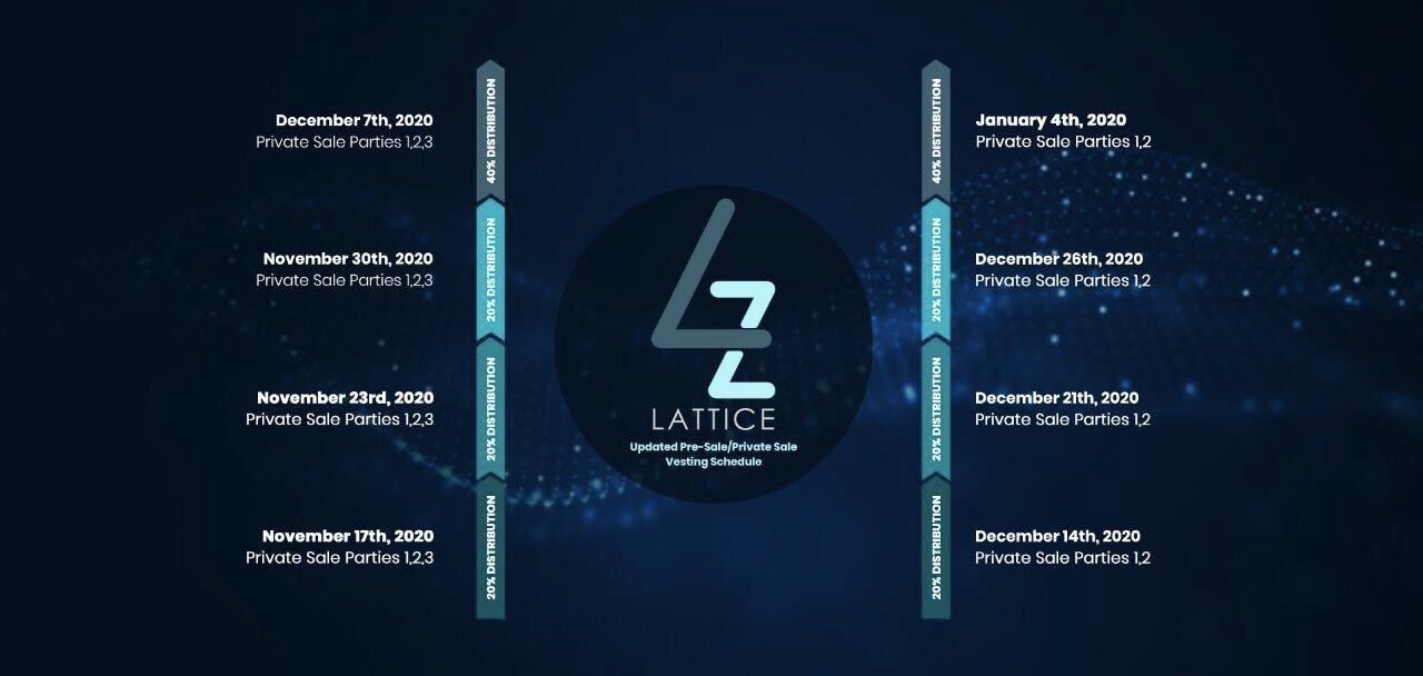 GDA Investments Announces Investment Into Lattice Exchange